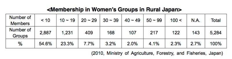 Membership in Women's Groups in Rural Japan