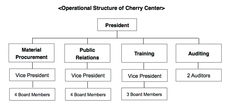Operational Structure of Cherry Center