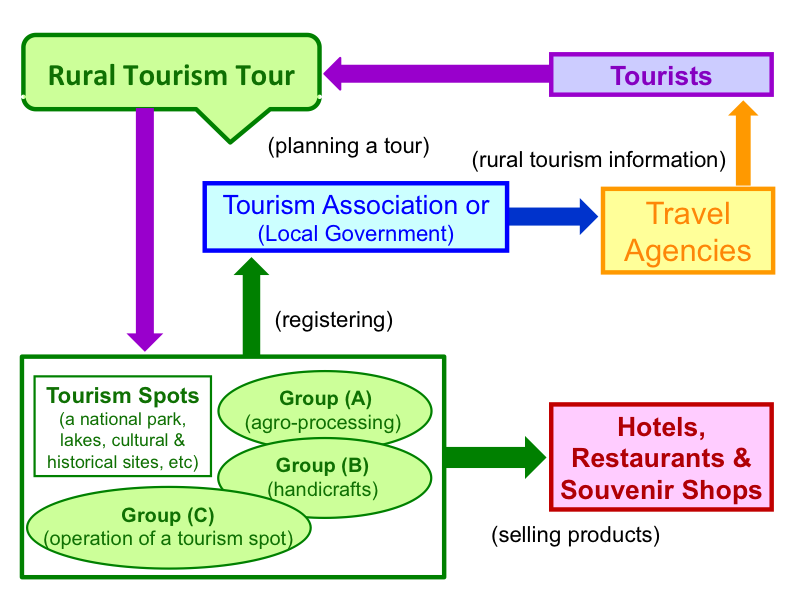 Tourism Promotion Business Model
