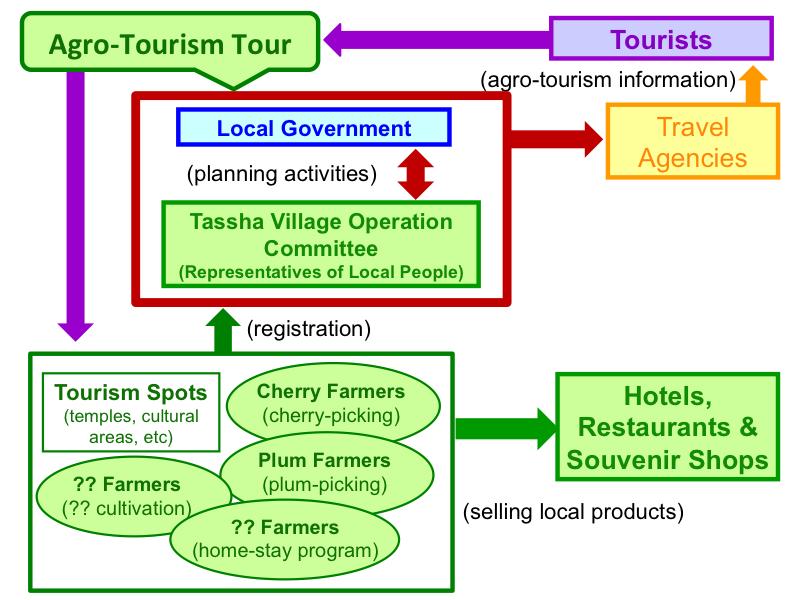Figure 1 (Agro-Tourism)